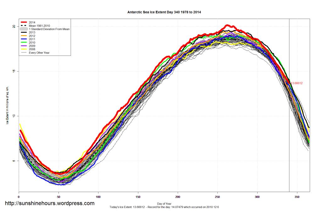 Antarctic_Sea_Ice_Extent_2014_Day_340_1981-2010