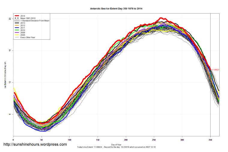 Antarctic_Sea_Ice_Extent_2014_Day_350_1981-2010