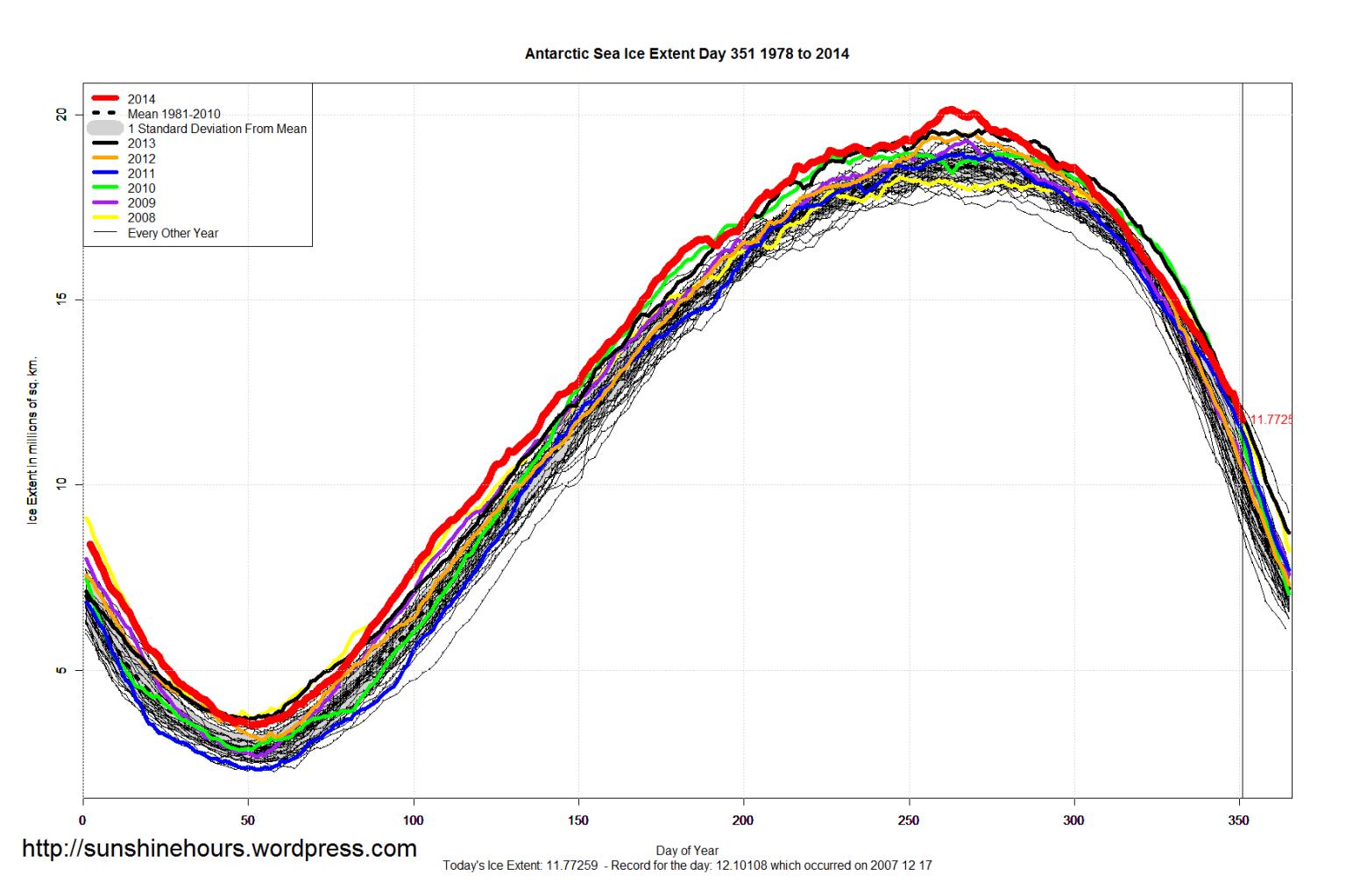 antarctic_sea_ice_extent_2014_day_351_1981-2010
