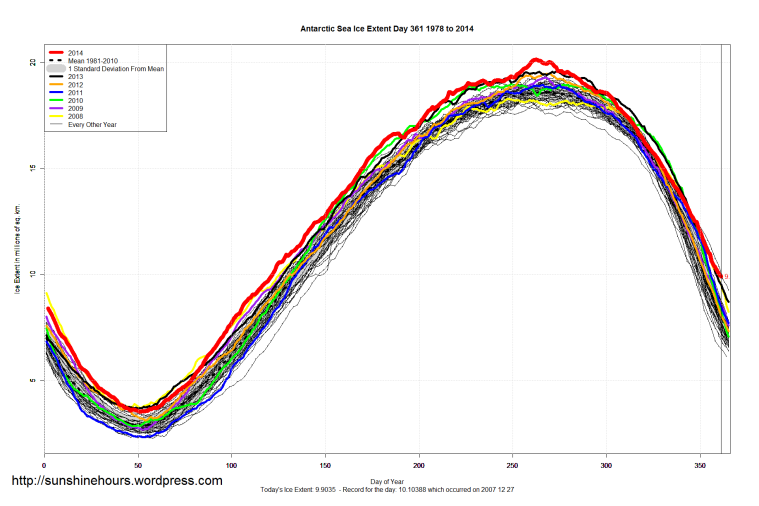 Antarctic_Sea_Ice_Extent_2014_Day_361_1981-2010
