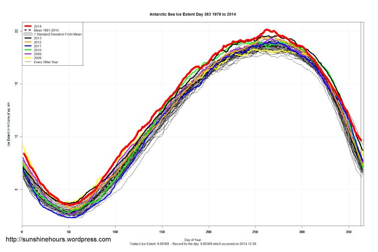 Antarctic_Sea_Ice_Extent_2014_Day_363_1981-2010