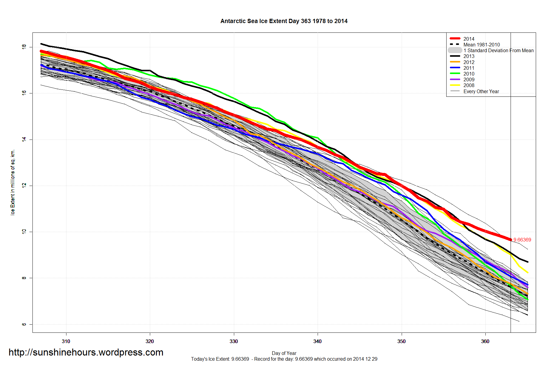 Antarctic_Sea_Ice_Extent_Zoomed_2014_Day_363_1981-2010