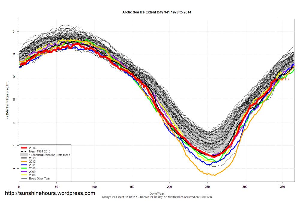Arctic_Sea_Ice_Extent_2014_Day_341_1981-2010