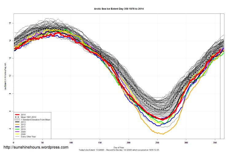 Arctic_Sea_Ice_Extent_2014_Day_359_1981-2010