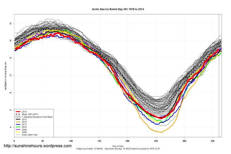 Arctic_Sea_Ice_Extent_2014_Day_361_1981-2010