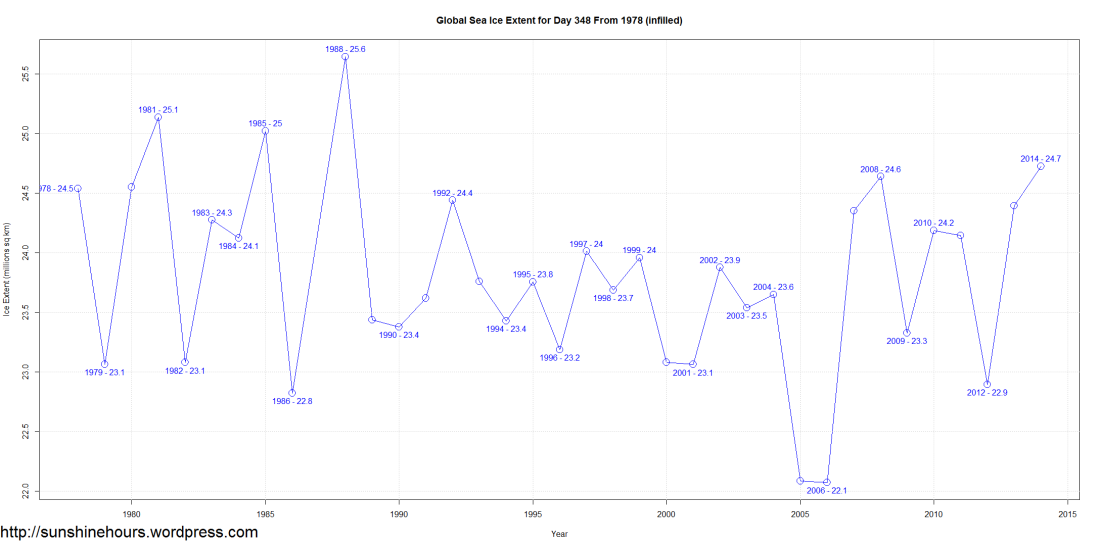 Global Sea Ice Extent for Day 348 From 1978 (infilled)