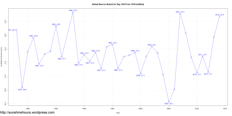 Global Sea Ice Extent for Day 359 From 1978 (infilled)