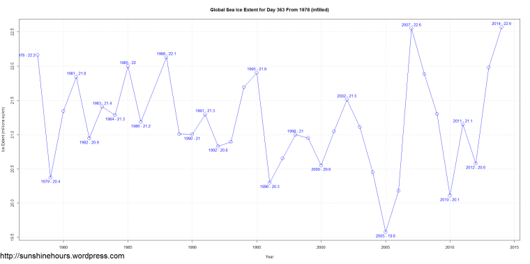 Global Sea Ice Extent for Day 363 From 1978 (infilled)