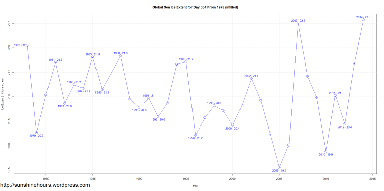 Global Sea Ice Extent for Day 364 From 1978 (infilled)