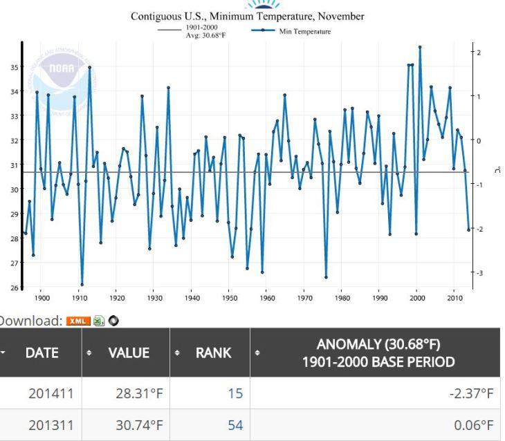 NOAA_November_2014_Min