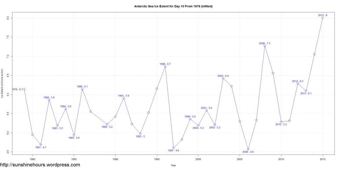 Antarctic Sea Ice Extent for Day 10 From 1978 (infilled)