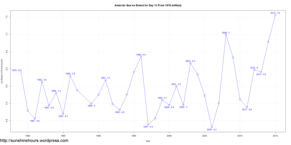 Antarctic Sea Ice Extent for Day 12 From 1978 (infilled)