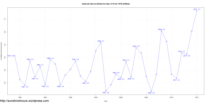 Antarctic Sea Ice Extent for Day 14 From 1978 (infilled)