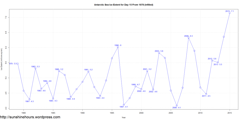 Antarctic Sea Ice Extent for Day 15 From 1978 (infilled)