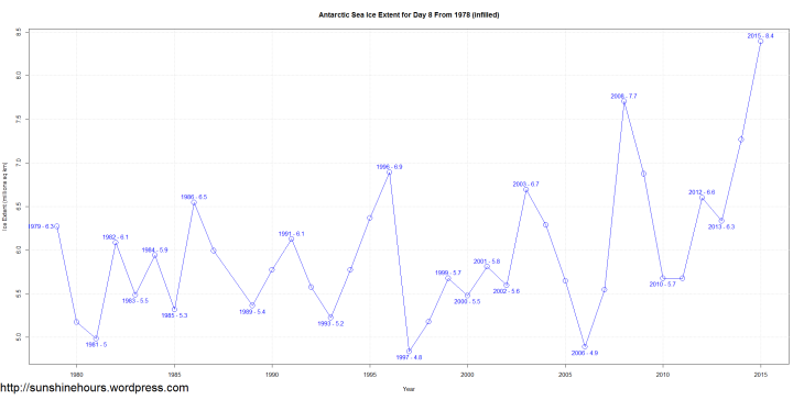 Antarctic Sea Ice Extent for Day 8 From 1978 (infilled)