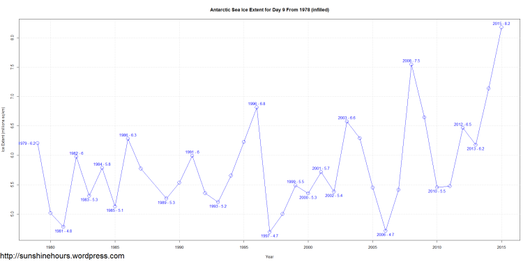 Antarctic Sea Ice Extent for Day 9 From 1978 (infilled)