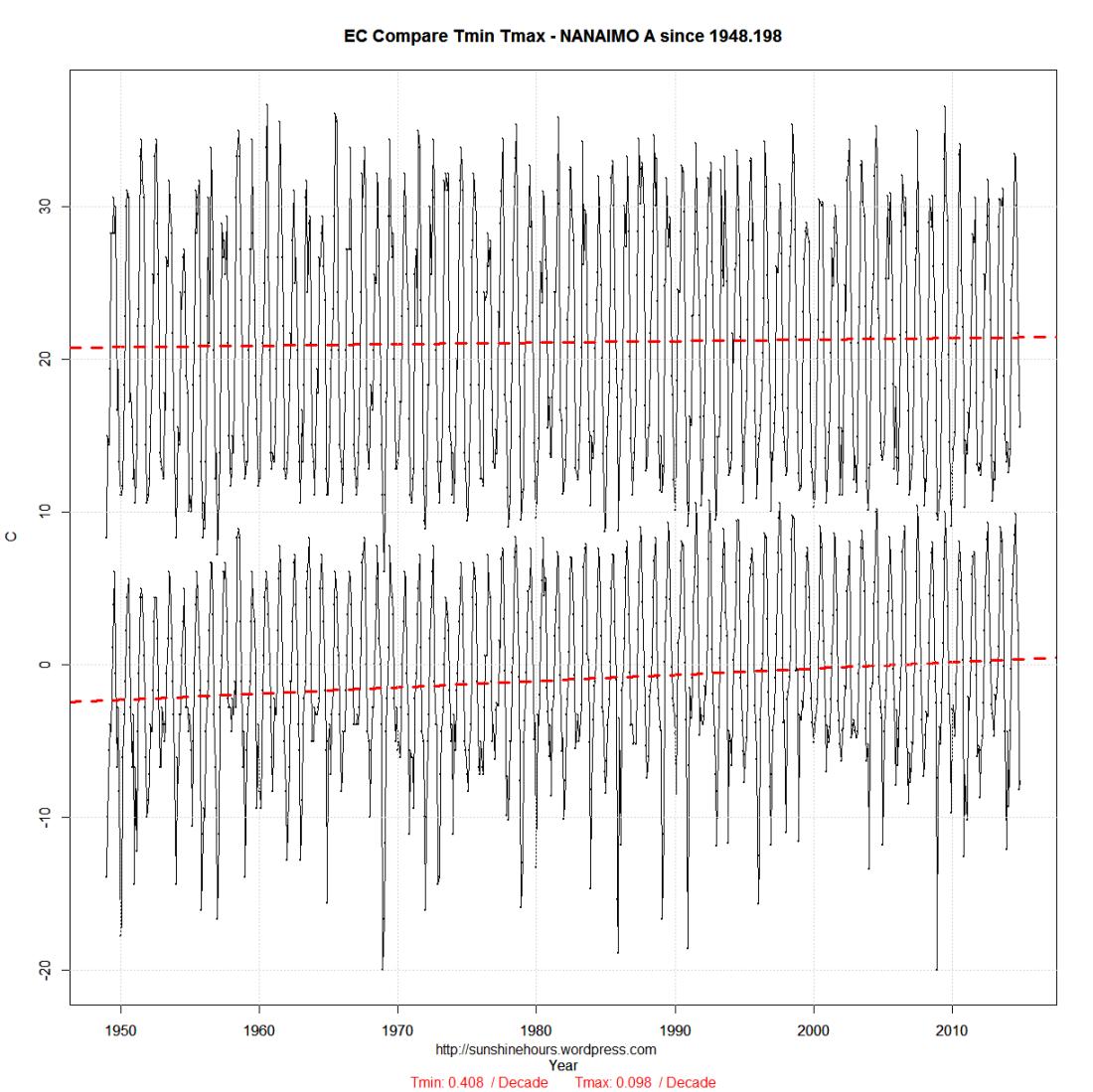 EC Compare_min_max-NANAIMO A-1948.198