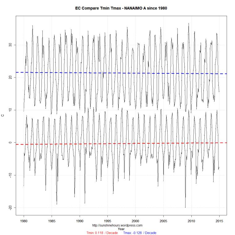EC Compare_min_max-NANAIMO A-1980