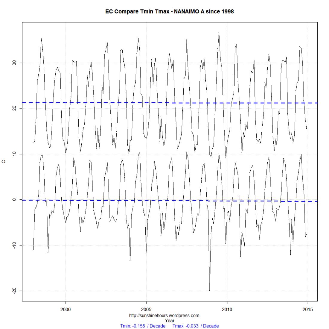 EC Compare_min_max-NANAIMO A-1998