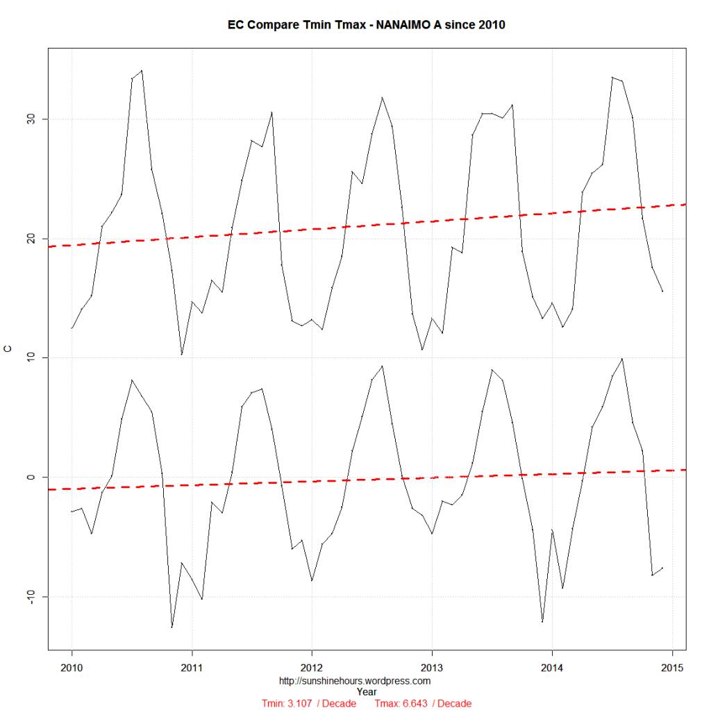 EC Compare_min_max-NANAIMO A-2010