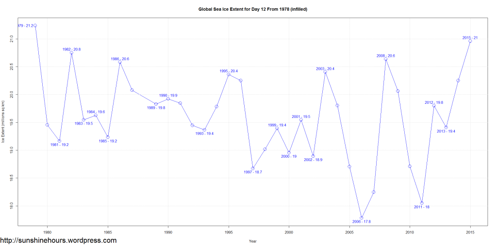 Global Sea Ice Extent for Day 12 From 1978 (infilled)