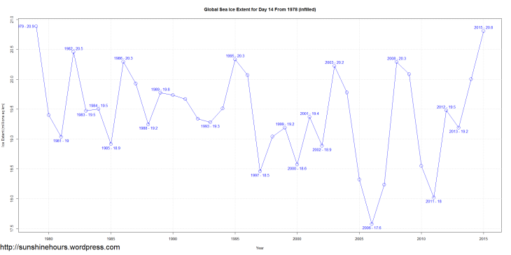 Global Sea Ice Extent for Day 14 From 1978 (infilled)