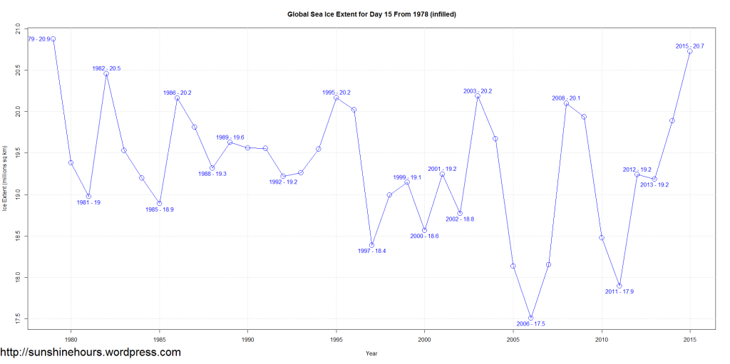 Global Sea Ice Extent for Day 15 From 1978 (infilled)