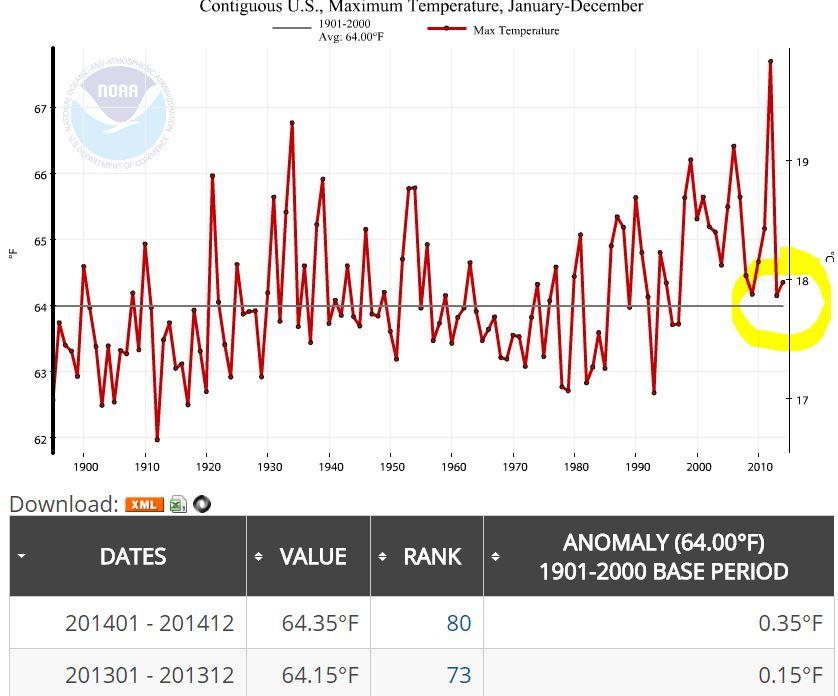 NOAA_Annual_2014_Max