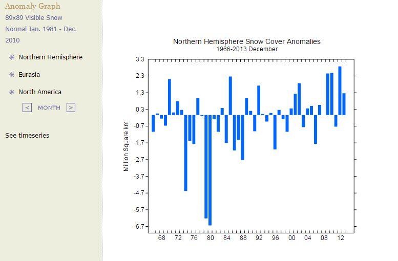 Northern Hemisphere Snow Cover Anomalies Dec