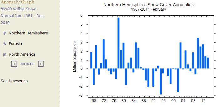 Northern Hemisphere Snow Cover Anomalies Feb