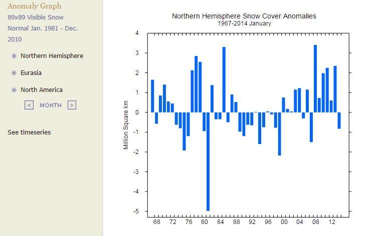 Northern Hemisphere Snow Cover Anomalies Jan