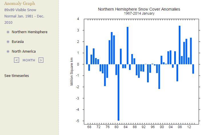 Northern Hemisphere Snow Cover Anomalies Jan
