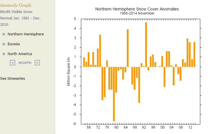 Northern Hemisphere Snow Cover Anomalies Nov