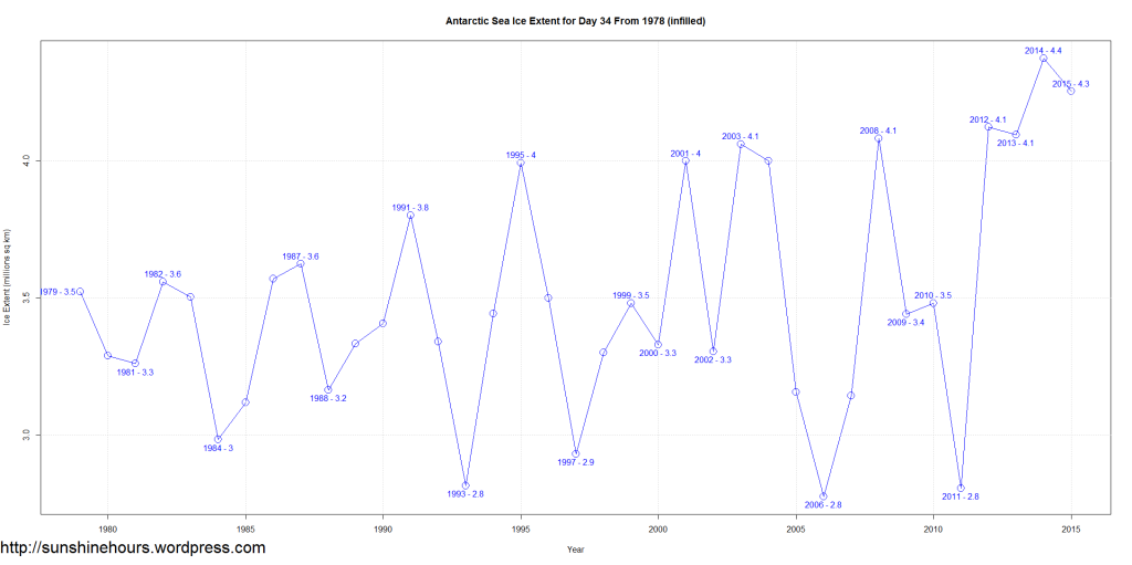Antarctic Sea Ice Extent for Day 34 From 1978 (infilled)