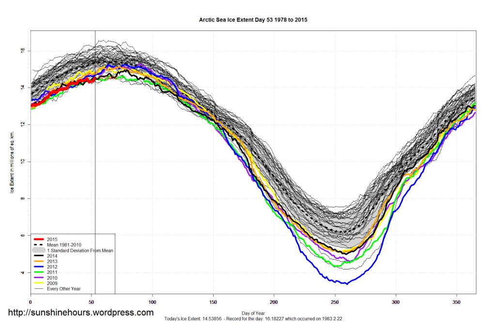 Arctic_Sea_Ice_Extent_2015_Day_53_1981-2010