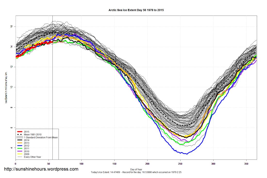 Arctic_Sea_Ice_Extent_2015_Day_56_1981-2010