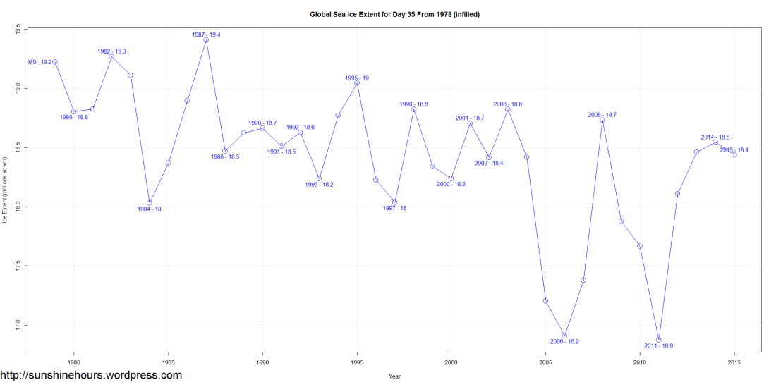 Global Sea Ice Extent for Day 35 From 1978 (infilled)