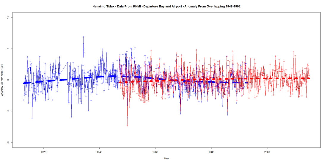 Nanaimo TMax - Data From KNMI - Departure Bay and Airport - Anomaly From Overlapping 1948-1992