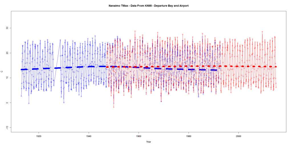 Nanaimo TMax - Data From KNMI - Departure Bay and Airport
