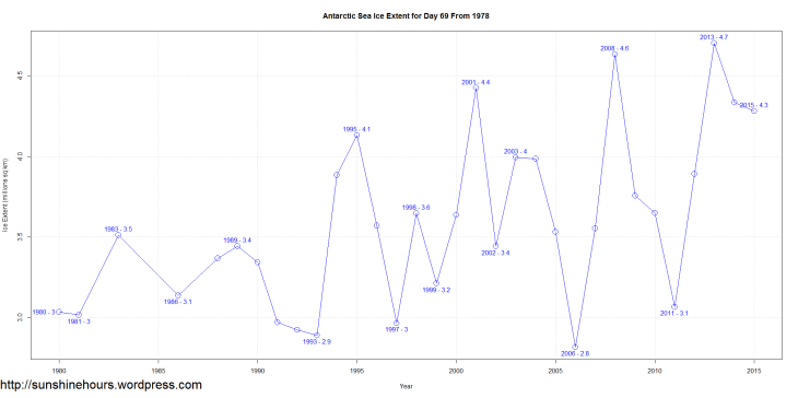 Antarctic Sea Ice Extent for Day 69 From 1978