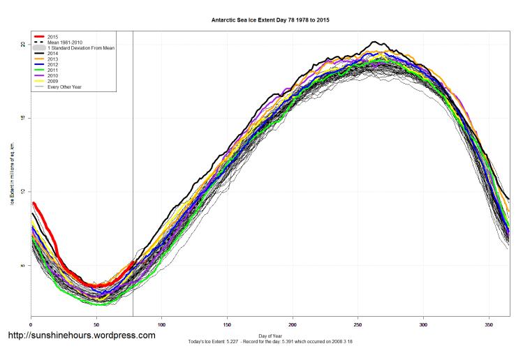 Antarctic_Sea_Ice_Extent_2015_Day_78_1981-2010