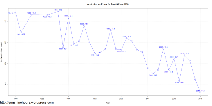 Arctic Sea Ice Extent for Day 69 From 1978