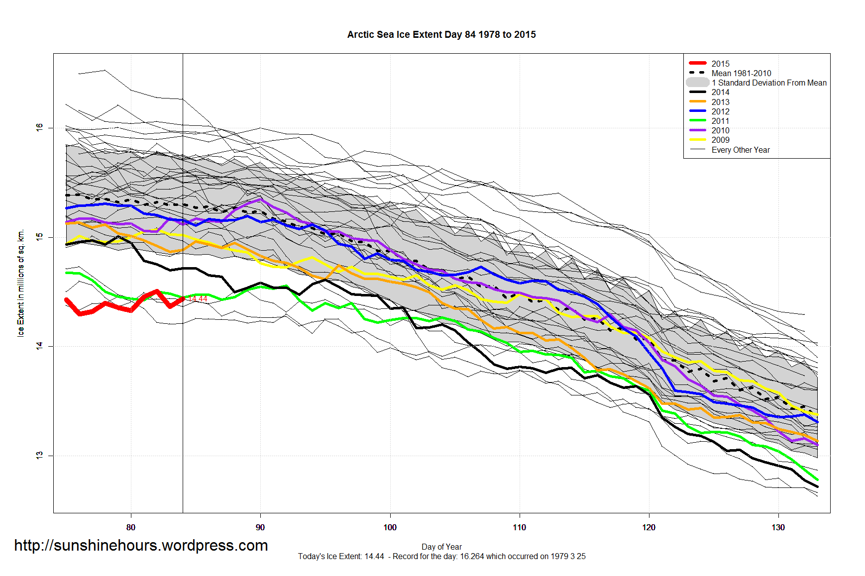 to what extent and how is Arctic sea ice graphs search this site daily graphs and maps concentration maps sea ice concentration maps april 13th nsidc sea ice extent daily data.