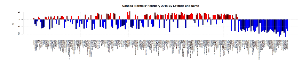 Canada 'Normals' February 2015 By Latitude and Name