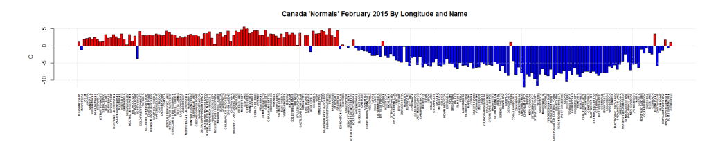 Canada 'Normals' February 2015 By Longitude and Name