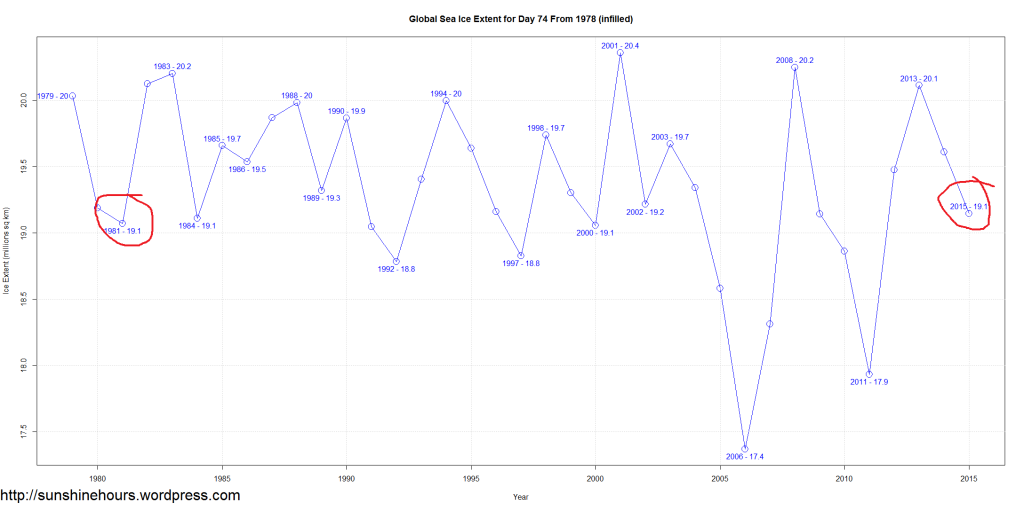 Global Sea Ice Extent for Day 74 From 1978 (infilled)