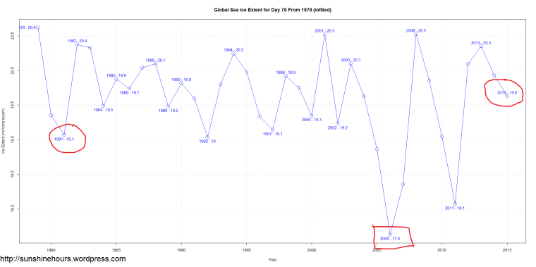 Global Sea Ice Extent for Day 78 From 1978 (infilled)