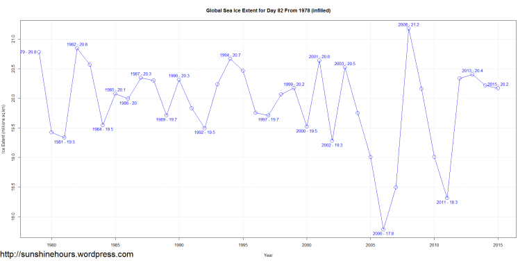 Global Sea Ice Extent for Day 82 From 1978 (infilled)