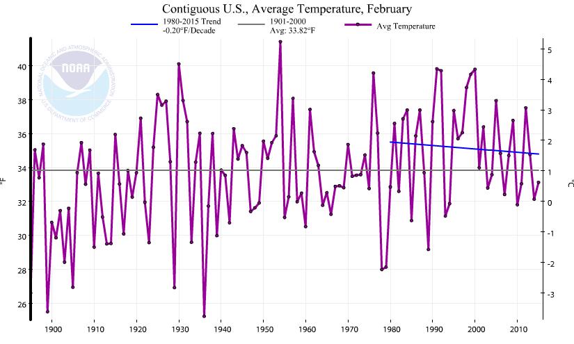 NOAA_USA_2015_February
