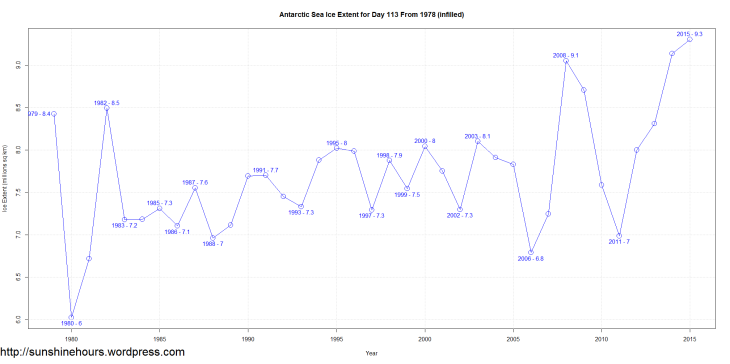 Antarctic Sea Ice Extent for Day 113 From 1978 (infilled)